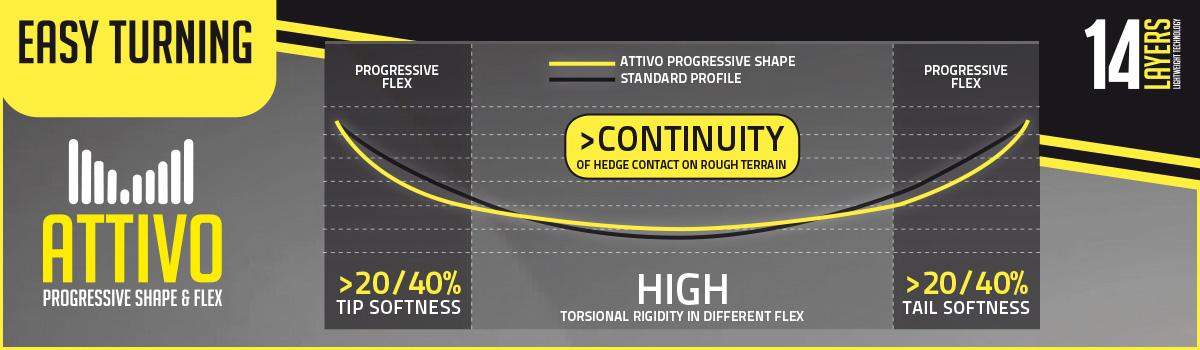 attivo_progressive_shape_flex